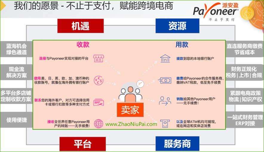Payoneer的愿景:不止于支付,赋能跨境电商