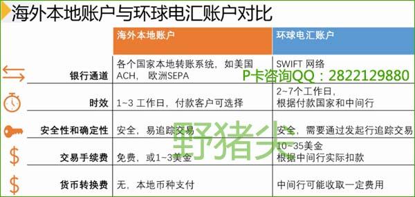 海外本地账户与环球电汇账户对比