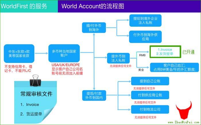 WorldAccount收款、付款和提现流程图
